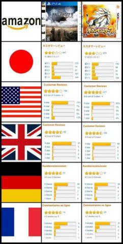 Review Comparisons