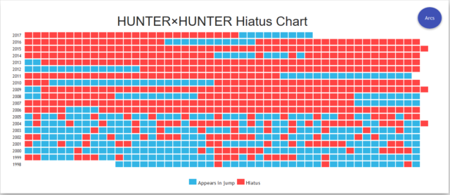 Hunter x Hunter Hiatus
