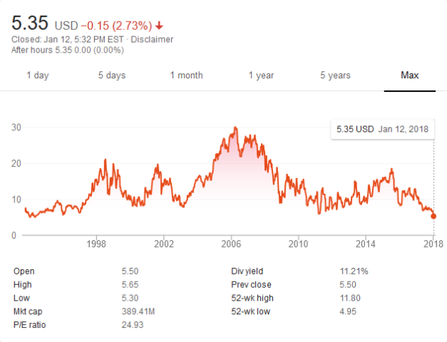 Barnes & Noble stock prices